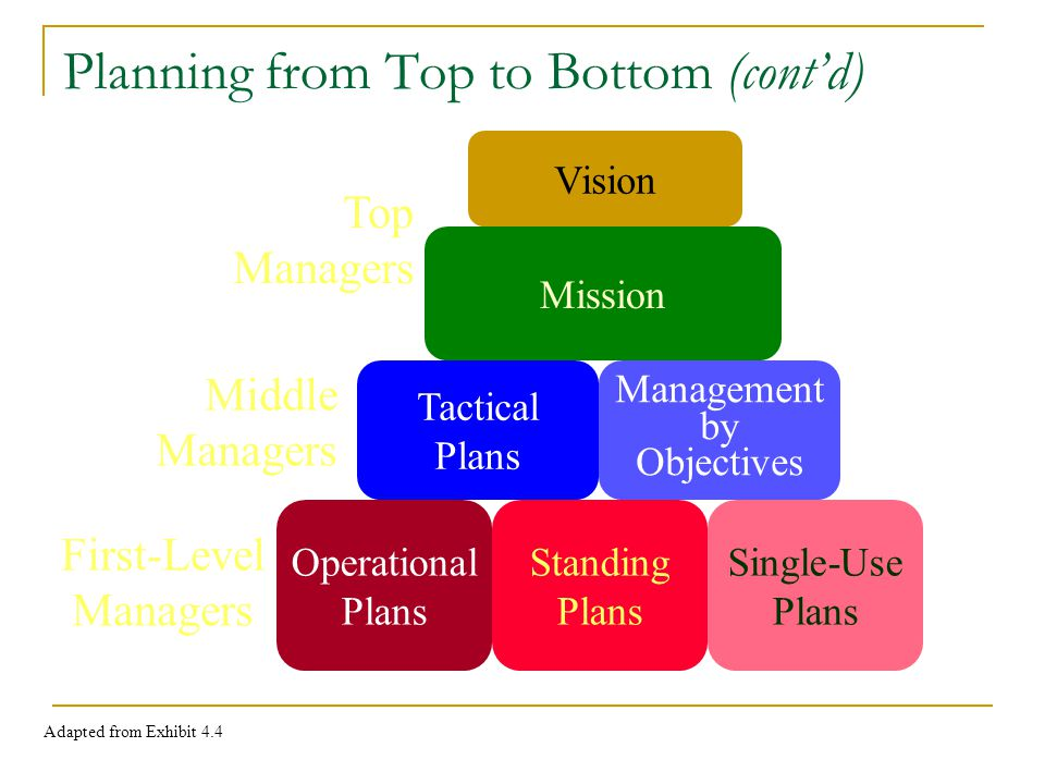 Planning from Top to Bottom (contd) Vision Mission Tactical Plans Management by Objectives Operational Plans Standing Plans Single-Use Plans Adapted from Exhibit 4.4 Top Managers Middle Managers First-Level Managers
