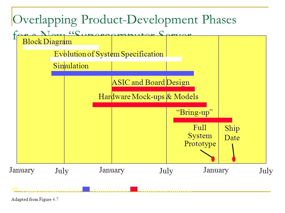 Overlapping Product-Development Phases for a New Supercomputer Server January July January July January Block Diagram Evolution of System Specification Simulation ASIC and Board Design Hardware Mock-ups & Models Bring-up Full System Prototype Ship Date ConceptualizationSimulationImplementation Adapted from Figure 4.7