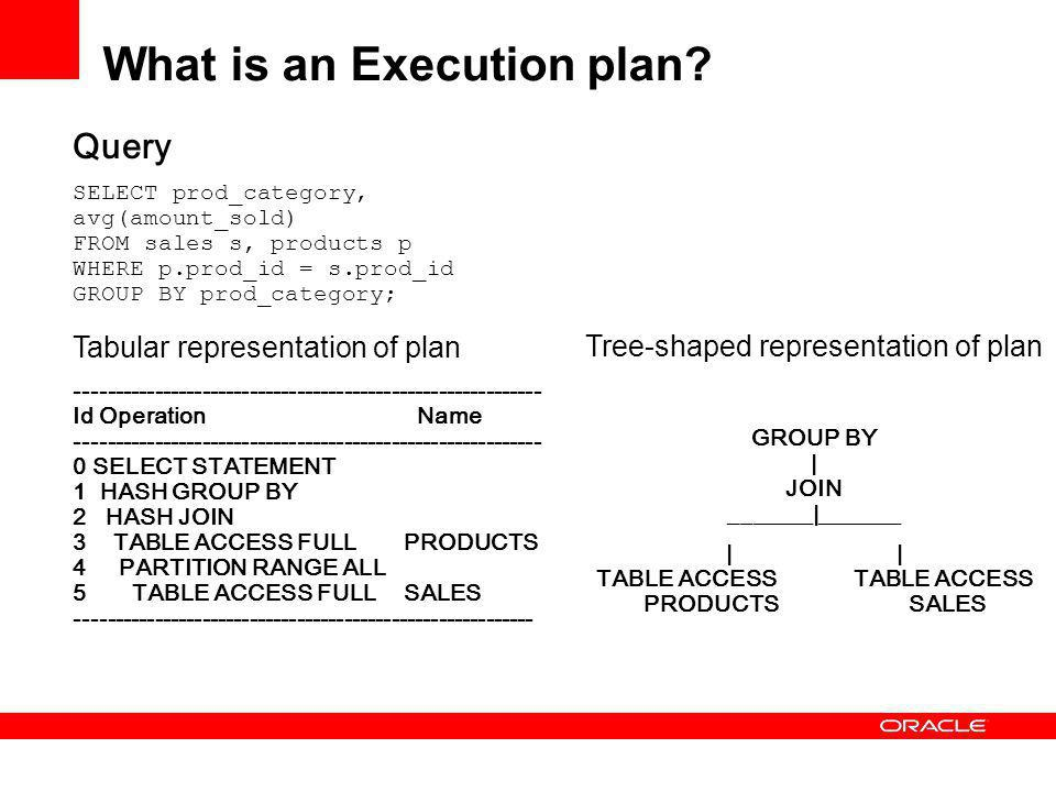 What is an Execution plan.