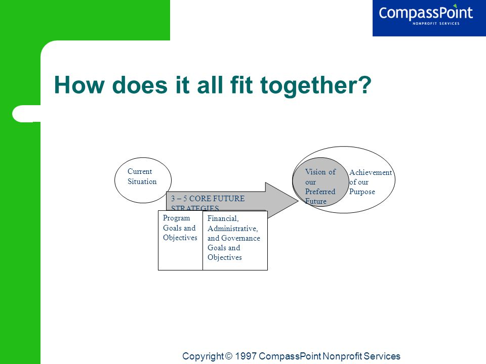 Copyright © 1997 CompassPoint Nonprofit Services How does it all fit together.
