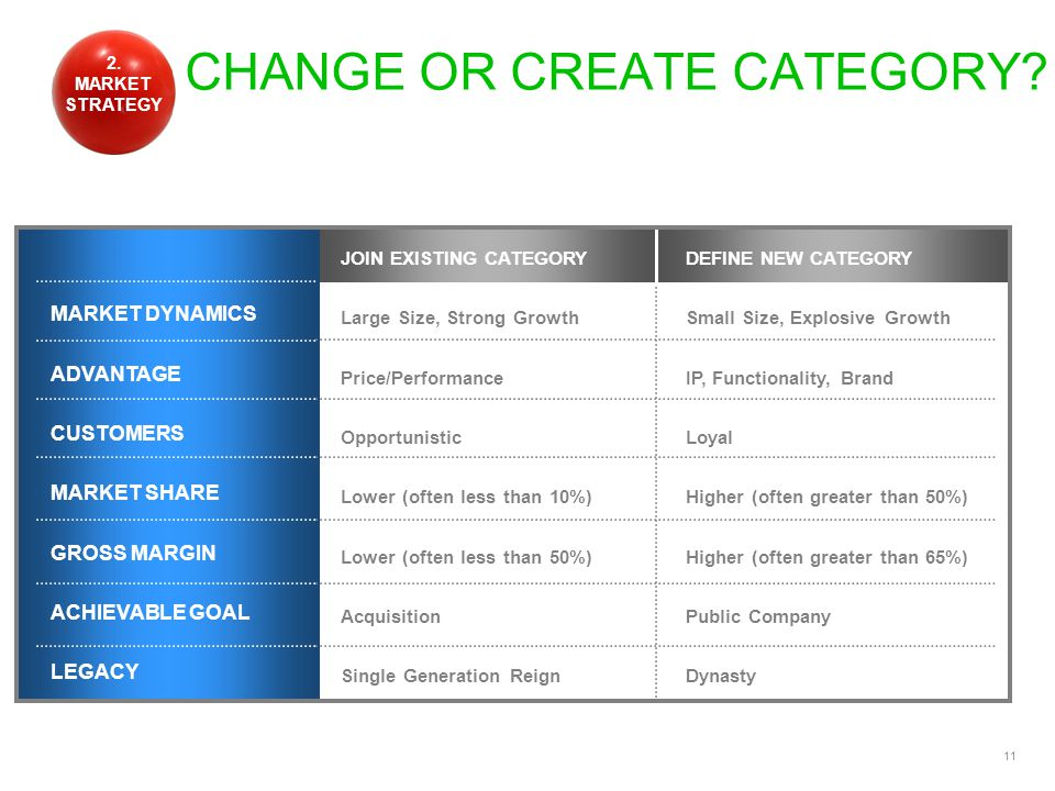 11 CHANGE OR CREATE CATEGORY.