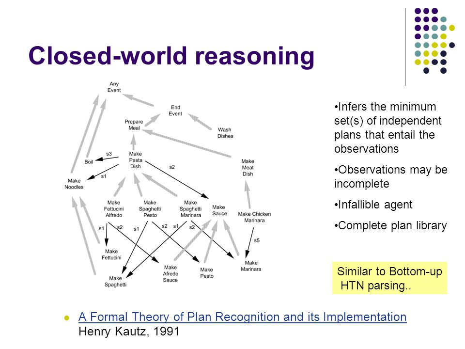 Closed-world reasoning A Formal Theory of Plan Recognition and its Implementation Henry Kautz, 1991 A Formal Theory of Plan Recognition and its Implem