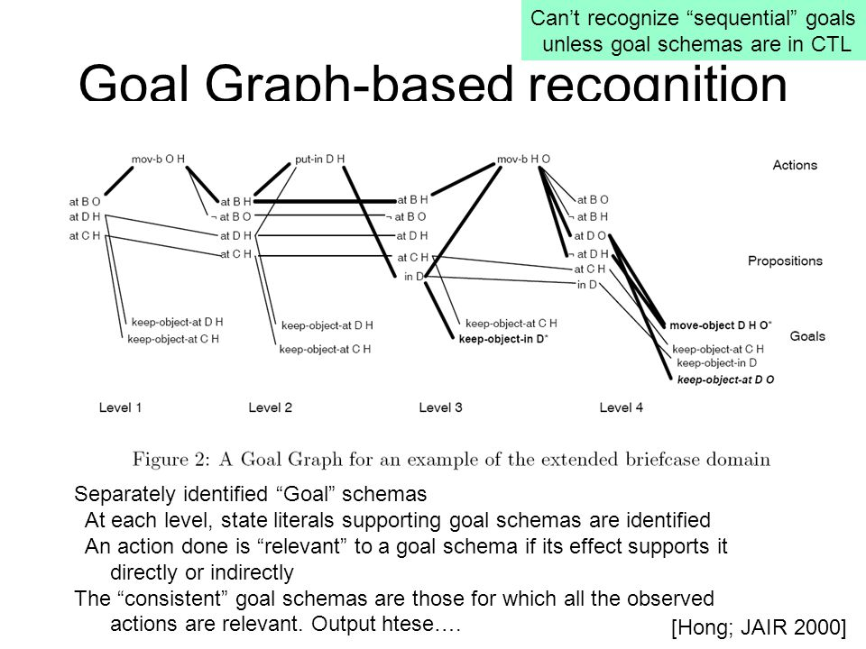 Goal Graph-based recognition Separately identified Goal schemas At each level, state literals supporting goal schemas are identified An action done is