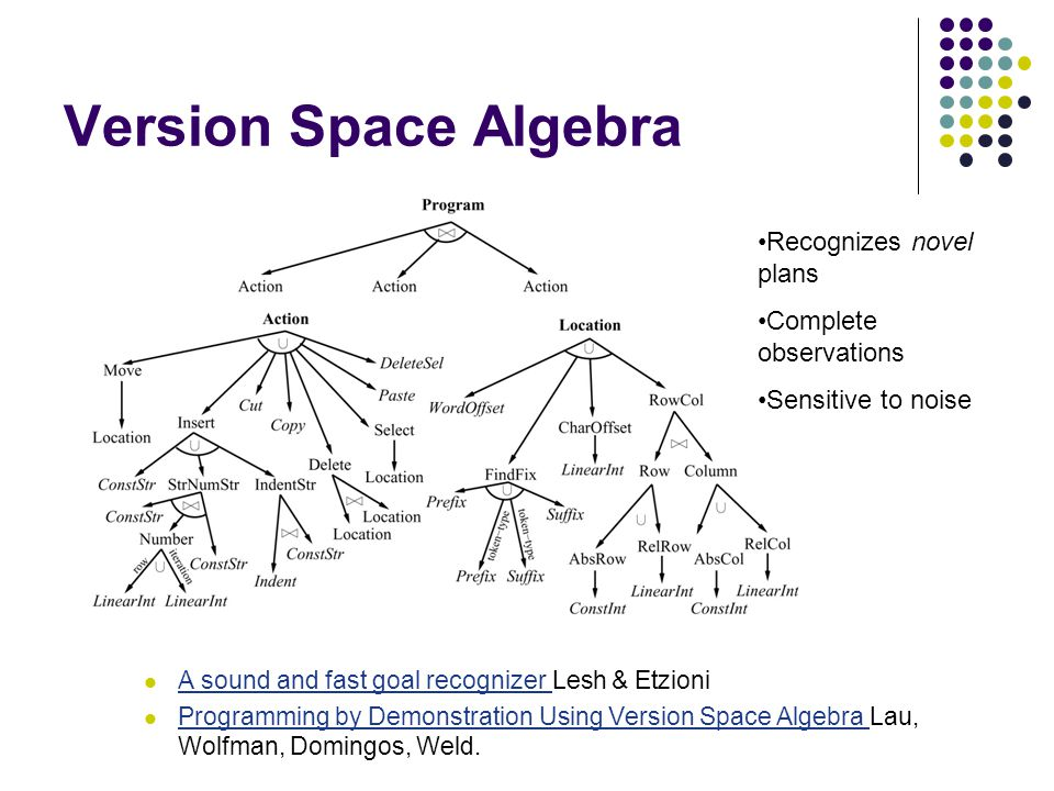 Version Space Algebra A sound and fast goal recognizer Lesh & Etzioni A sound and fast goal recognizer Programming by Demonstration Using Version Space Algebra Lau, Wolfman, Domingos, Weld.