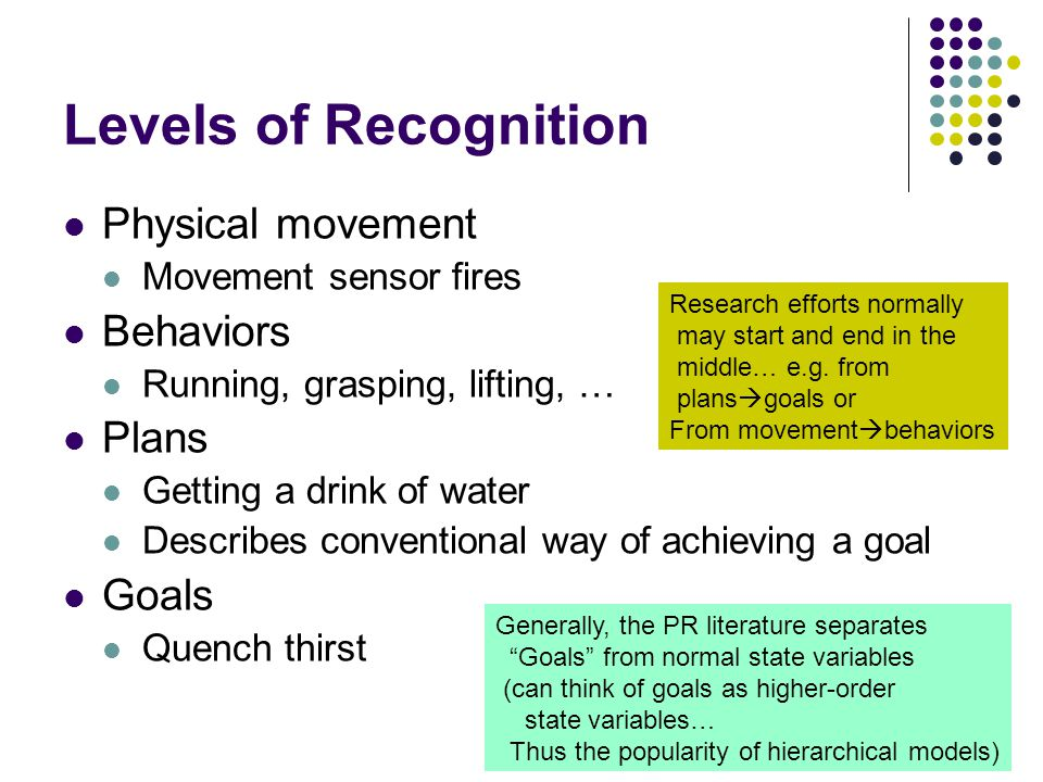 Levels of Recognition Physical movement Movement sensor fires Behaviors Running, grasping, lifting, … Plans Getting a drink of water Describes conventional way of achieving a goal Goals Quench thirst Research efforts normally may start and end in the middle… e.g.