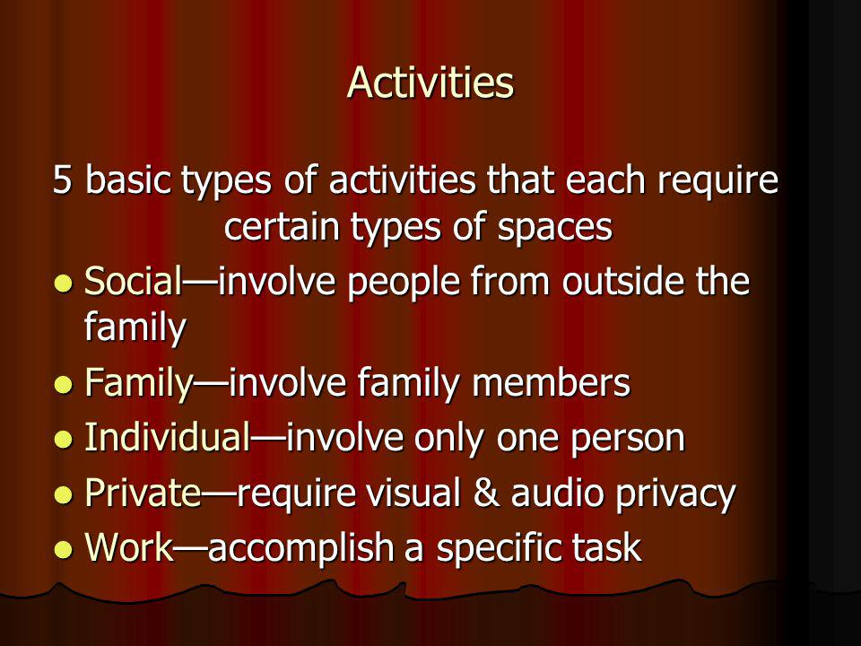 Activities 5 basic types of activities that each require certain types of spaces Socialinvolve people from outside the family Socialinvolve people from outside the family Familyinvolve family members Familyinvolve family members Individualinvolve only one person Individualinvolve only one person Privaterequire visual & audio privacy Privaterequire visual & audio privacy Workaccomplish a specific task Workaccomplish a specific task