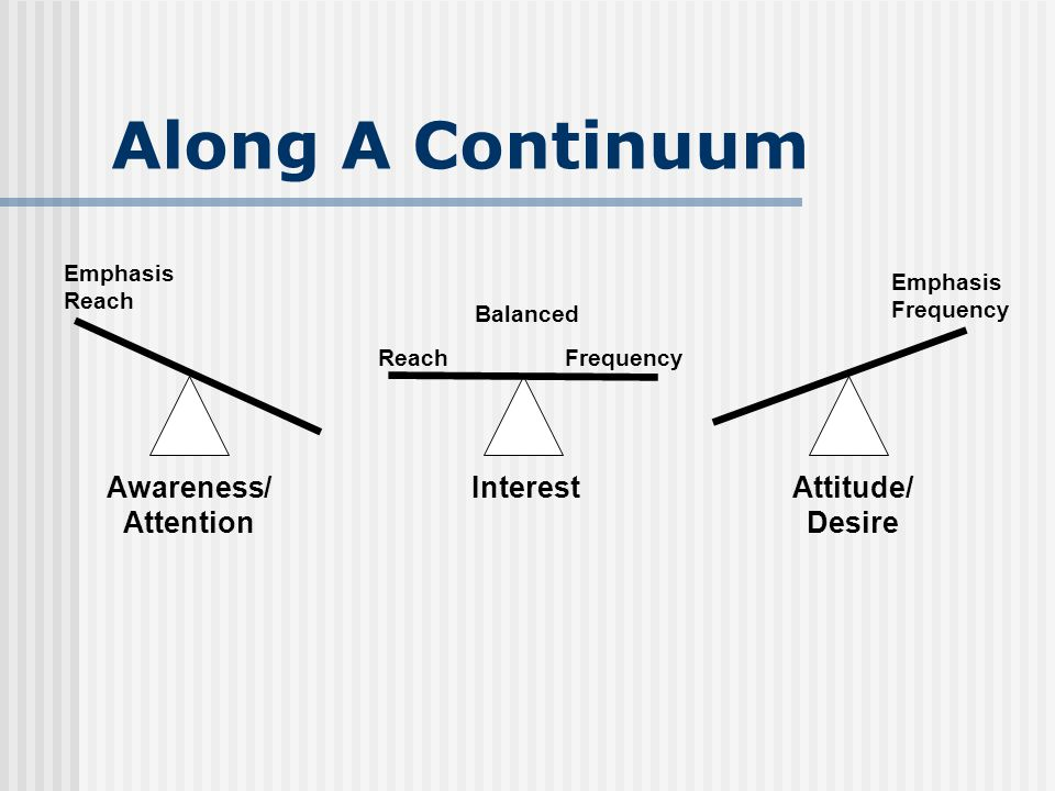 Along A Continuum ReachFrequency Emphasis Frequency Emphasis Reach Balanced Awareness/ Attention InterestAttitude/ Desire