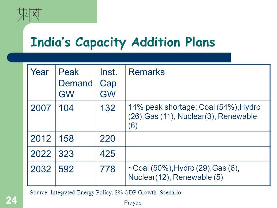 Prayas 24 Indias Capacity Addition Plans YearPeak Demand GW Inst.
