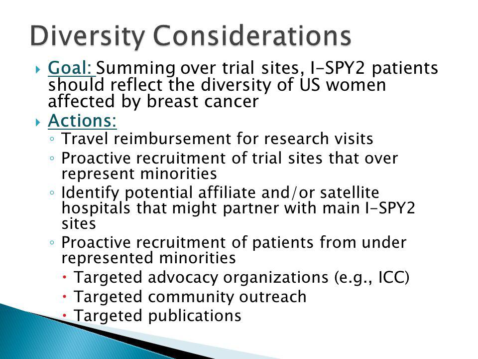 Goal: Summing over trial sites, I-SPY2 patients should reflect the diversity of US women affected by breast cancer Actions: Travel reimbursement for research visits Proactive recruitment of trial sites that over represent minorities Identify potential affiliate and/or satellite hospitals that might partner with main I-SPY2 sites Proactive recruitment of patients from under represented minorities Targeted advocacy organizations (e.g., ICC) Targeted community outreach Targeted publications
