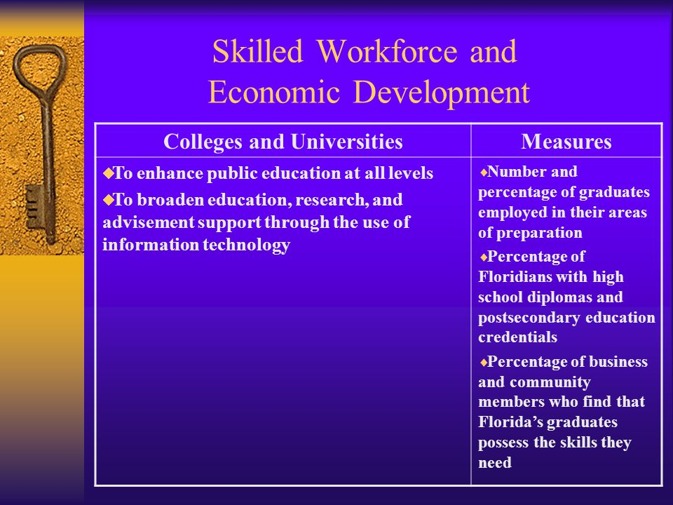 Skilled Workforce and Economic Development Colleges and UniversitiesMeasures To enhance public education at all levels To broaden education, research, and advisement support through the use of information technology Number and percentage of graduates employed in their areas of preparation Percentage of Floridians with high school diplomas and postsecondary education credentials Percentage of business and community members who find that Floridas graduates possess the skills they need