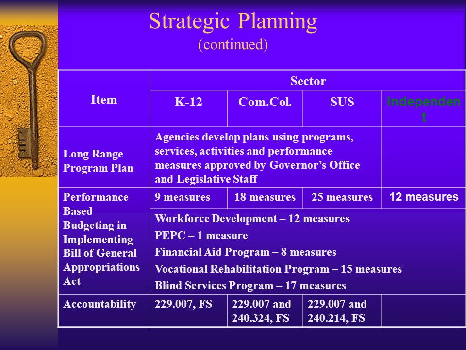 Strategic Planning (continued) Item Sector K-12Com.Col.SUS Independen t Long Range Program Plan Agencies develop plans using programs, services, activities and performance measures approved by Governors Office and Legislative Staff Performance Based Budgeting in Implementing Bill of General Appropriations Act 9 measures18 measures25 measures 12 measures Workforce Development – 12 measures PEPC – 1 measure Financial Aid Program – 8 measures Vocational Rehabilitation Program – 15 measures Blind Services Program – 17 measures Accountability229.007, FS229.007 and 240.324, FS 229.007 and 240.214, FS