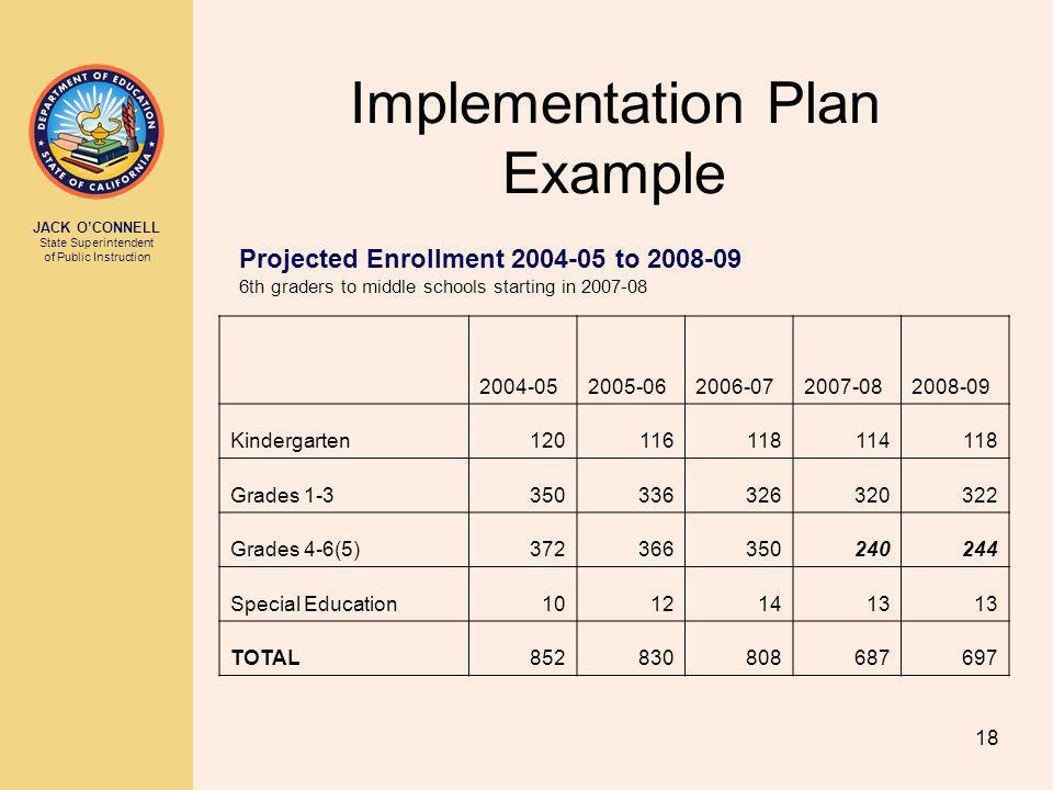 JACK OCONNELL State Superintendent of Public Instruction 18 Implementation Plan Example 2004-052005-062006-072007-082008-09 Kindergarten120116118114118 Grades 1-3350336326320322 Grades 4-6(5)372366350240244 Special Education10121413 TOTAL852830808687697 Projected Enrollment 2004-05 to 2008-09 6th graders to middle schools starting in 2007-08