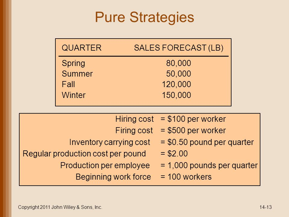 Pure Strategies Copyright 2011 John Wiley & Sons, Inc.14-13 Hiring cost= $100 per worker Firing cost= $500 per worker Inventory carrying cost= $0.50 pound per quarter Regular production cost per pound= $2.00 Production per employee= 1,000 pounds per quarter Beginning work force= 100 workers QUARTERSALES FORECAST (LB) Spring80,000 Summer50,000 Fall120,000 Winter150,000