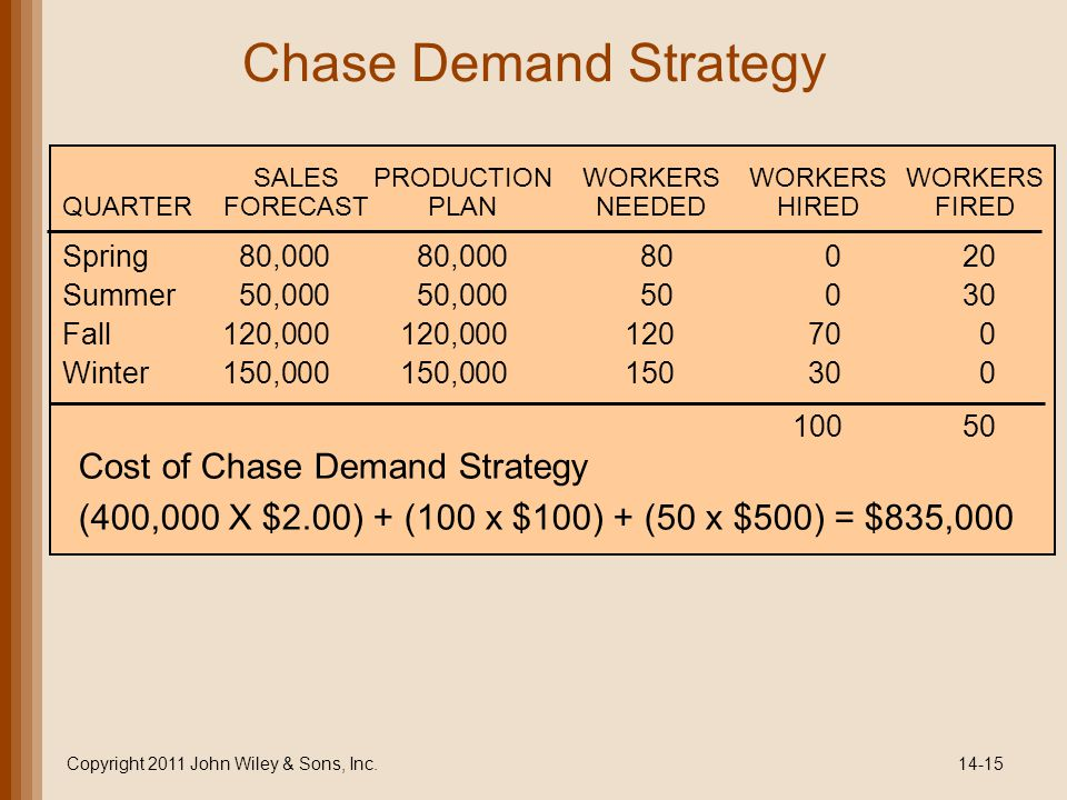 Chase Demand Strategy Copyright 2011 John Wiley & Sons, Inc.14-15 Spring80,00080,00080020 Summer50,00050,00050030 Fall120,000120,000120700 Winter150,000150,000150300 10050 SALESPRODUCTIONWORKERSWORKERSWORKERS QUARTERFORECASTPLANNEEDEDHIREDFIRED Cost of Chase Demand Strategy (400,000 X $2.00) + (100 x $100) + (50 x $500) = $835,000