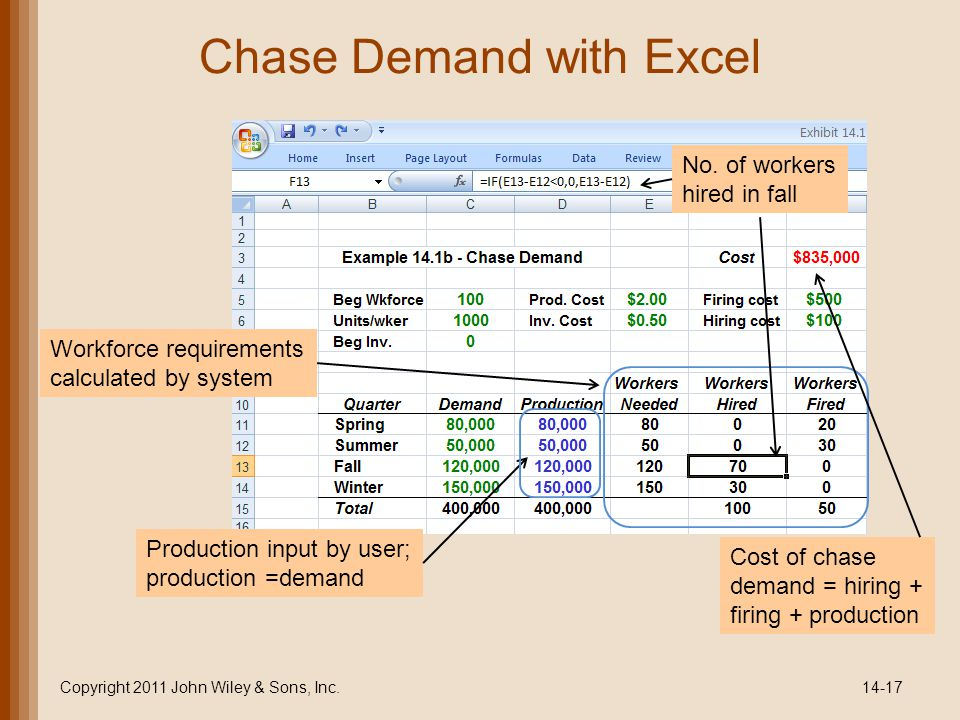 Chase Demand with Excel Copyright 2011 John Wiley & Sons, Inc.14-17 Workforce requirements calculated by system No.