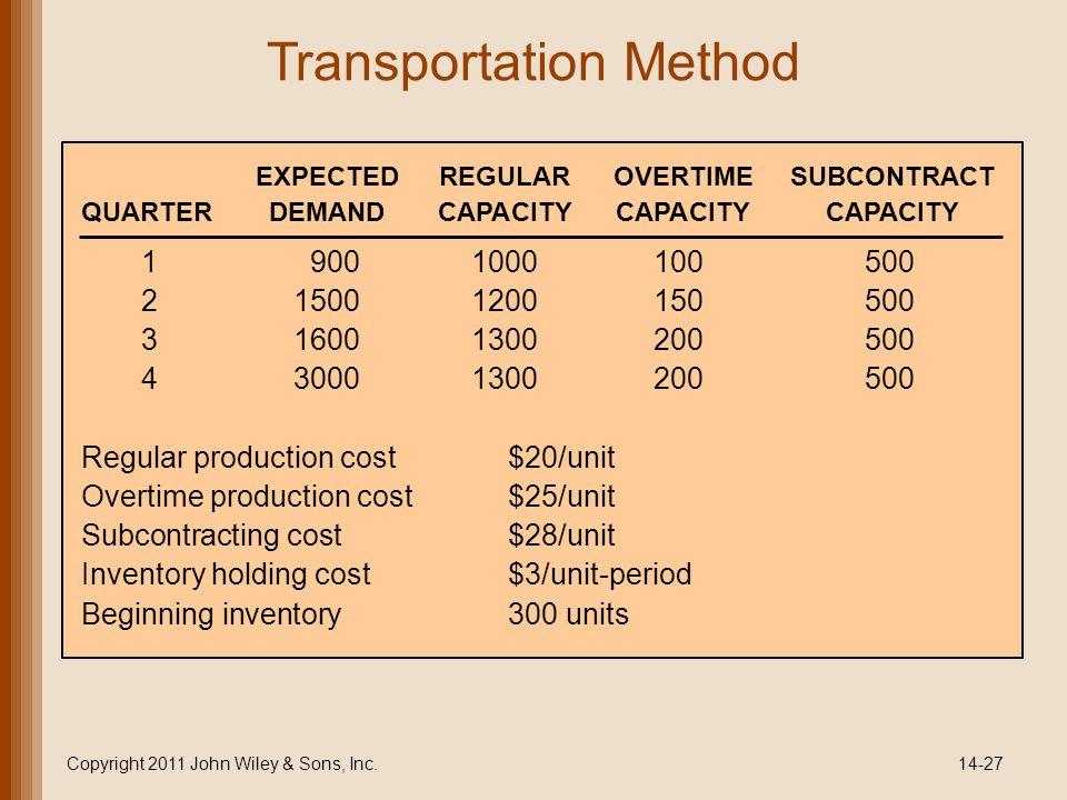 Transportation Method Copyright 2011 John Wiley & Sons, Inc.14-27 19001000100500 215001200150500 316001300200500 430001300200500 Regular production cost $20/unit Overtime production cost $25/unit Subcontracting cost $28/unit Inventory holding cost$3/unit-period Beginning inventory300 units EXPECTEDREGULAROVERTIMESUBCONTRACT QUARTERDEMANDCAPACITYCAPACITYCAPACITY
