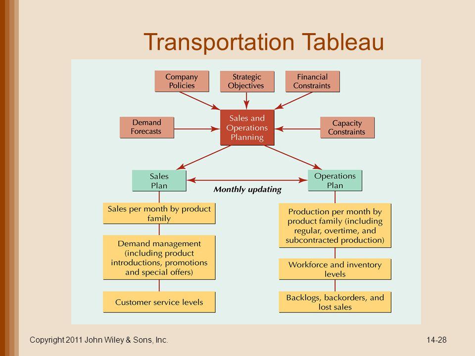 Transportation Tableau Copyright 2011 John Wiley & Sons, Inc.14-28