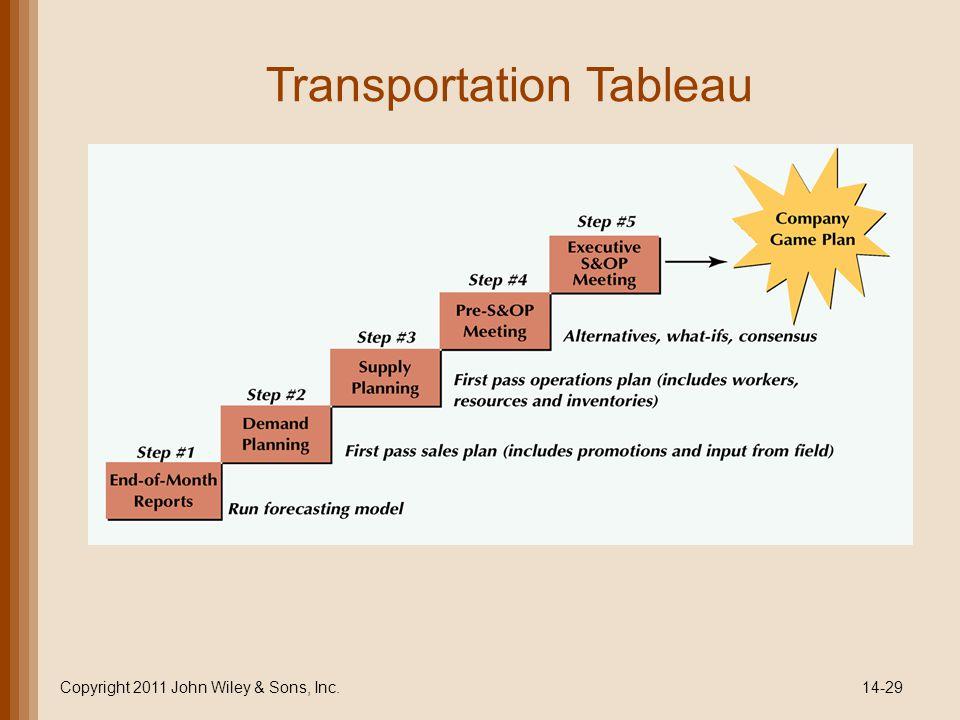 Transportation Tableau Copyright 2011 John Wiley & Sons, Inc.14-29