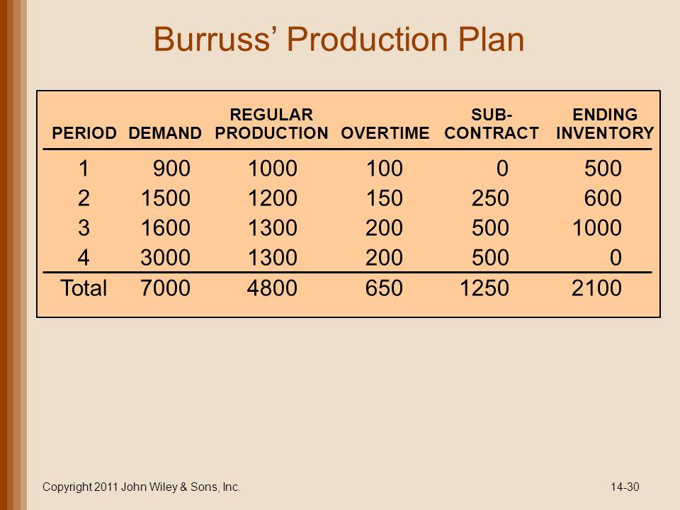 Burruss Production Plan Copyright 2011 John Wiley & Sons, Inc.14-30 190010001000500 215001200150250600 3160013002005001000 4300013002005000 Total7000480065012502100 REGULARSUB-ENDING PERIODDEMANDPRODUCTIONOVERTIMECONTRACTINVENTORY