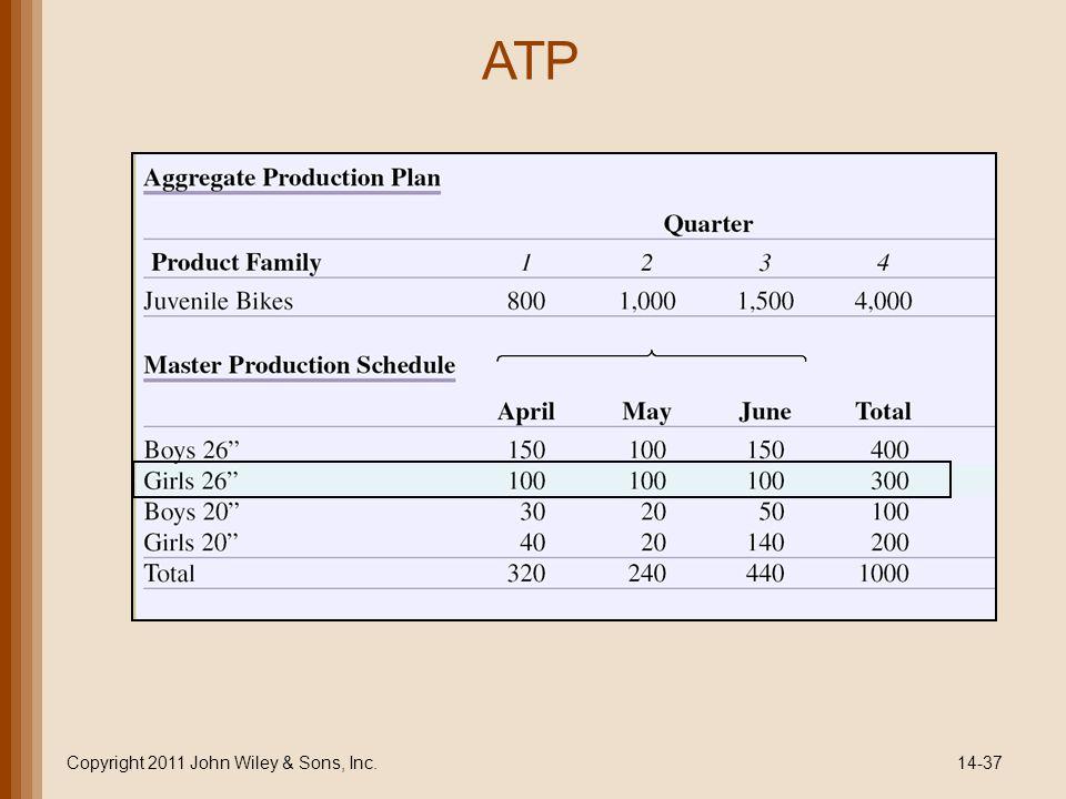 ATP Copyright 2011 John Wiley & Sons, Inc.14-37