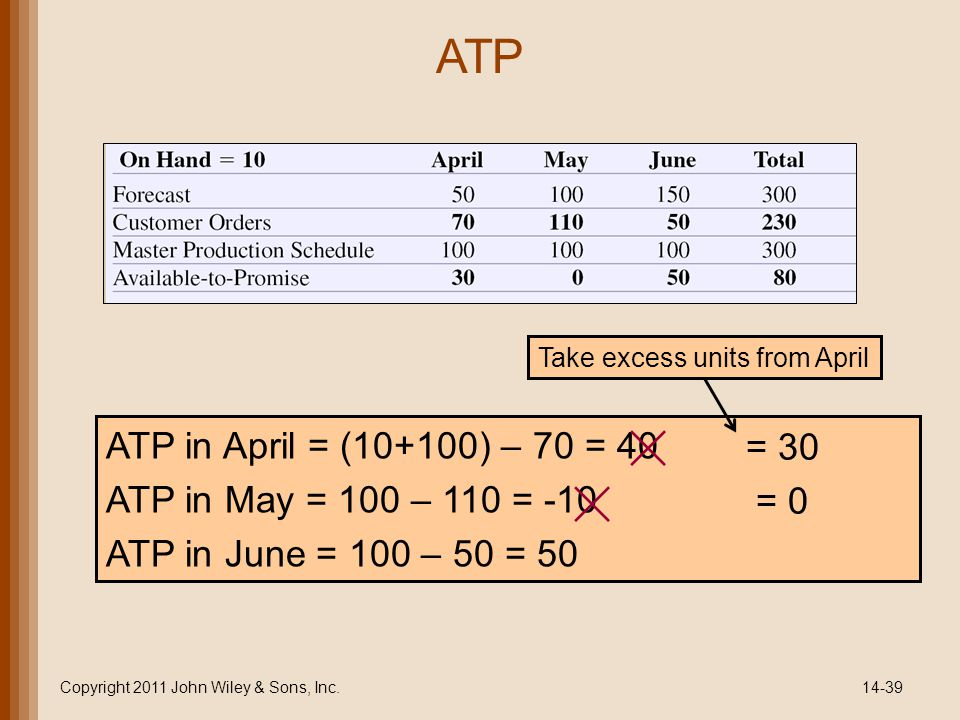 ATP Copyright 2011 John Wiley & Sons, Inc.14-39 ATP in April = (10+100) – 70 = 40 ATP in May = 100 – 110 = -10 ATP in June = 100 – 50 = 50 = 30 = 0 Take excess units from April