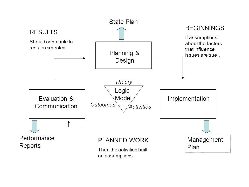 Planning & Design ImplementationEvaluation & Communication BEGINNINGS If assumptions about the factors that influence issues are true… PLANNED WORK Then the activities built on assumptions… RESULTS Should contribute to results expected.