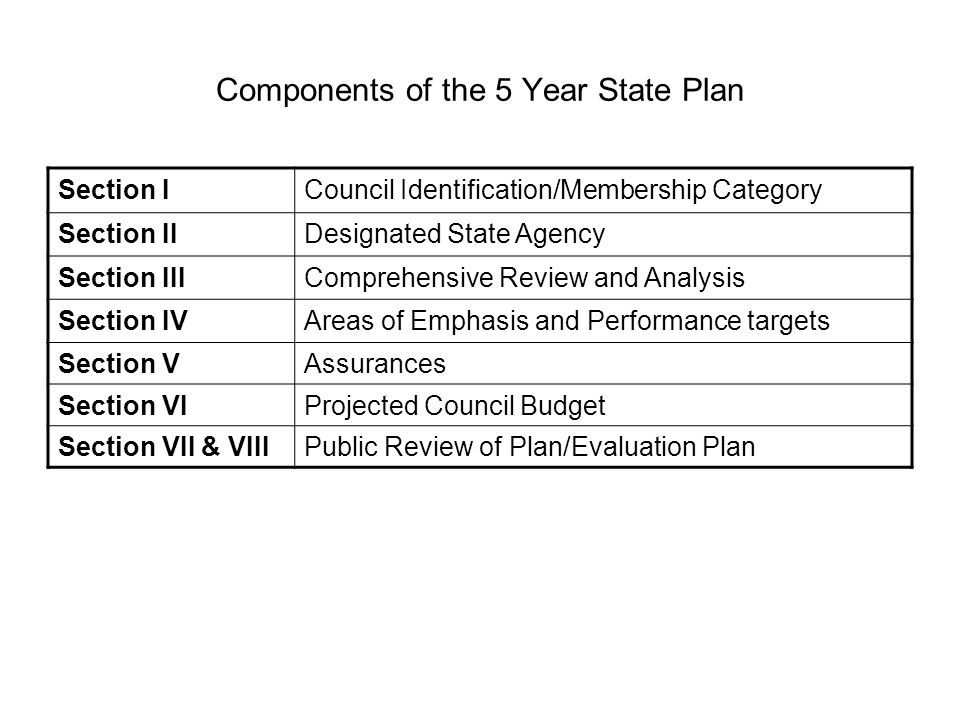 Components of the 5 Year State Plan Section ICouncil Identification/Membership Category Section IIDesignated State Agency Section IIIComprehensive Review and Analysis Section IVAreas of Emphasis and Performance targets Section VAssurances Section VIProjected Council Budget Section VII & VIIIPublic Review of Plan/Evaluation Plan