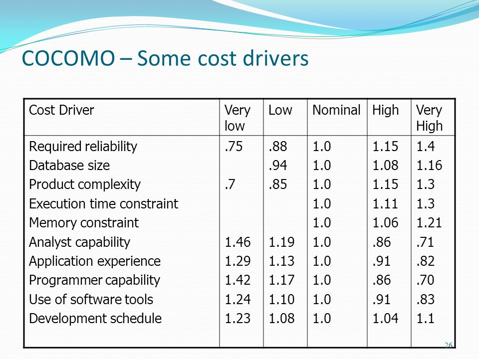 COCOMO – Some cost drivers Cost DriverVery low LowNominalHighVery High Required reliability Database size Product complexity Execution time constraint