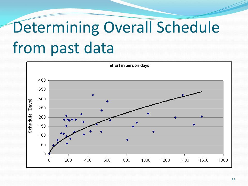 Determining Overall Schedule from past data 33