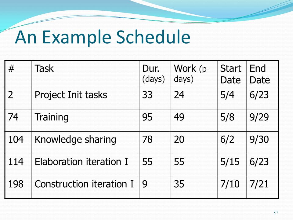 An Example Schedule #TaskDur. (days) Work (p- days) Start Date End Date 2Project Init tasks33245/46/23 74Training95495/89/29 104Knowledge sharing78206