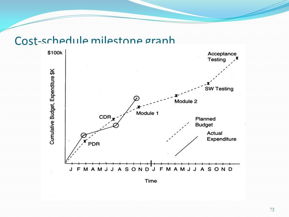 Cost-schedule milestone graph 73