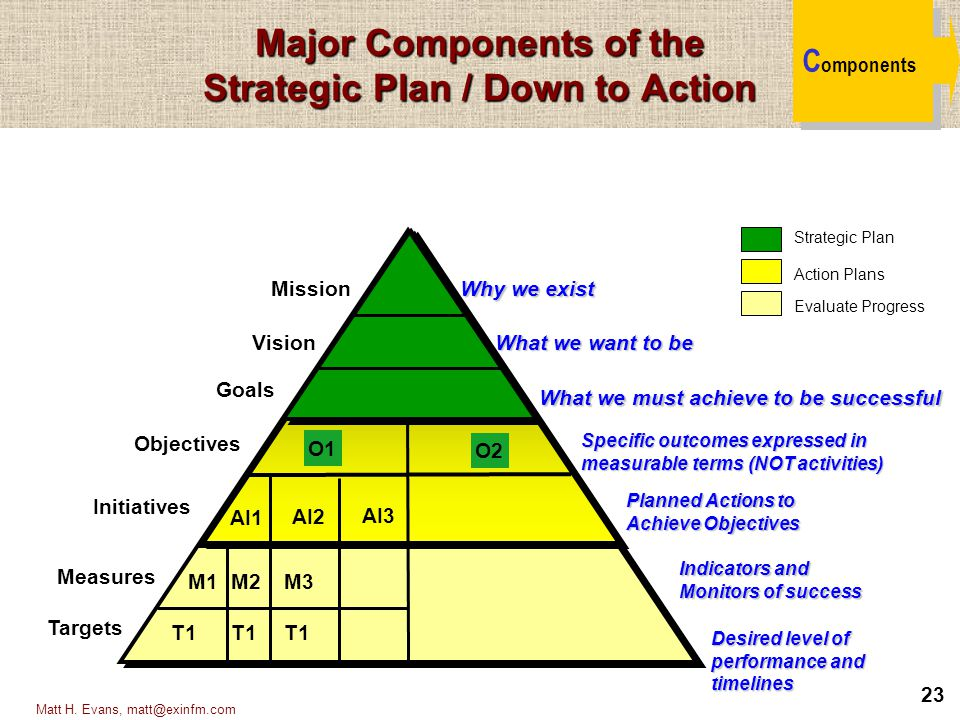 23 Matt H. Evans, matt@exinfm.com Major Components of the Strategic Plan / Down to Action C omponents Mission Vision Goals Objectives Measures Why we
