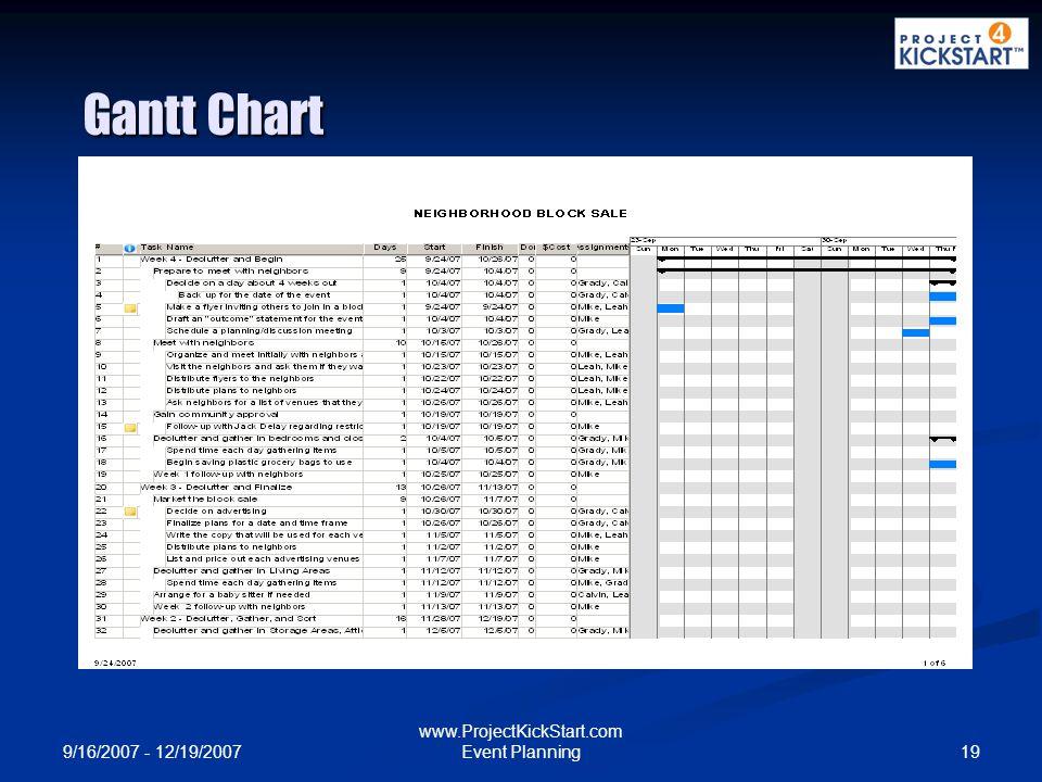 9/16/2007 - 12/19/2007 19 www.ProjectKickStart.com Event Planning Gantt Chart