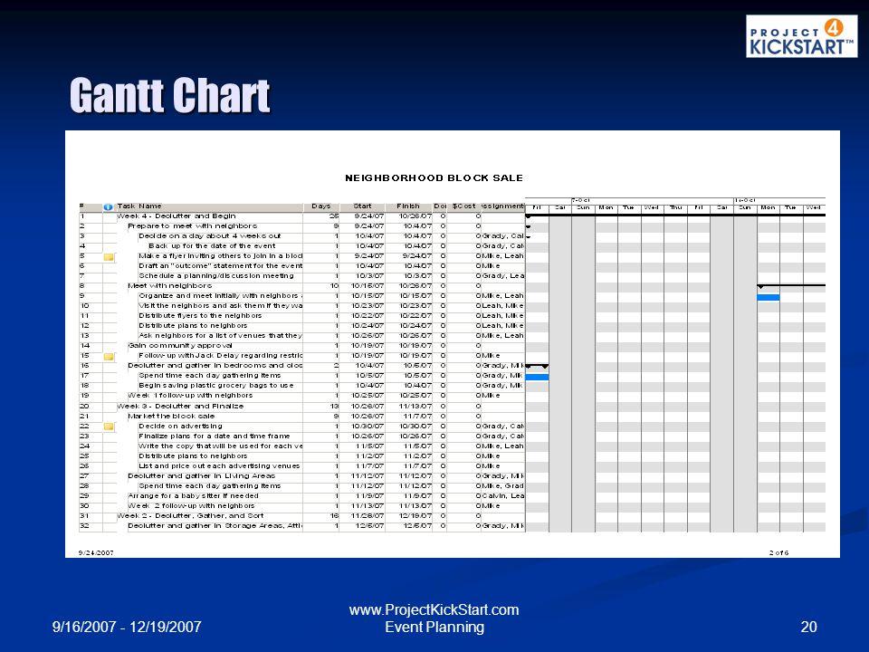 9/16/2007 - 12/19/2007 20 www.ProjectKickStart.com Event Planning Gantt Chart