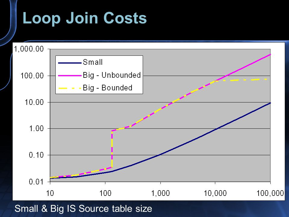 Loop Join Costs Small & Big IS Source table size