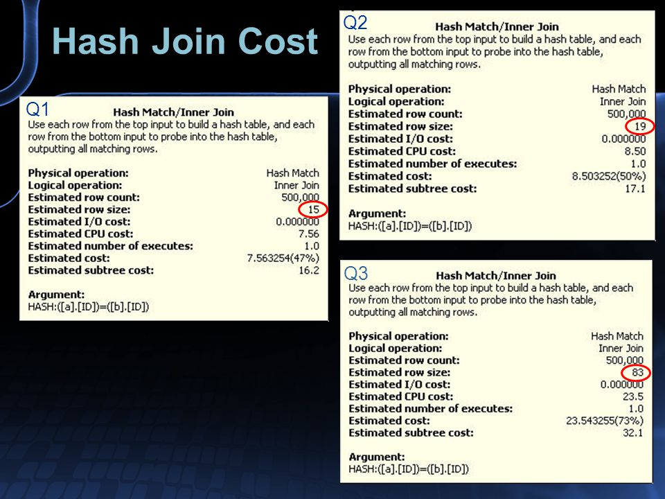 Hash Join Cost Q1 Q2 Q3