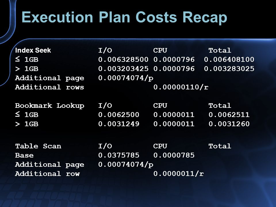 Execution Plan Costs Recap Index Seek I/OCPUTotal 1GB 0.006328500 0.0000796 0.006408100 > 1GB 0.003203425 0.0000796 0.003283025 Additional page0.00074