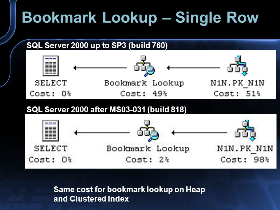 Bookmark Lookup – Single Row Same cost for bookmark lookup on Heap and Clustered Index SQL Server 2000 up to SP3 (build 760) SQL Server 2000 after MS0