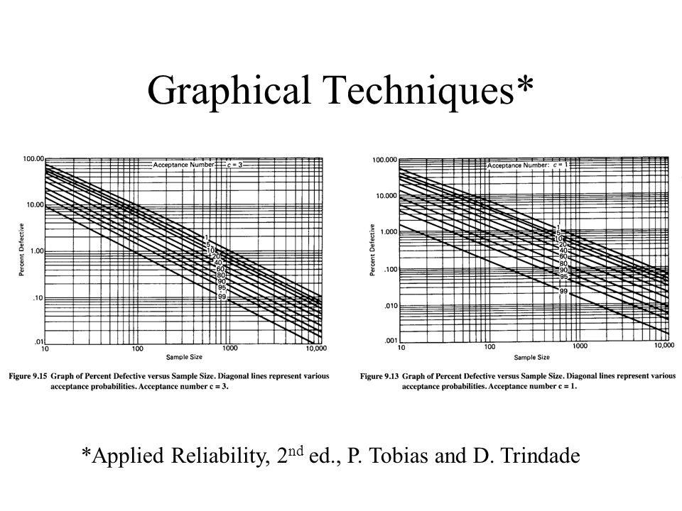 Graphical Techniques* *Applied Reliability, 2 nd ed., P. Tobias and D. Trindade