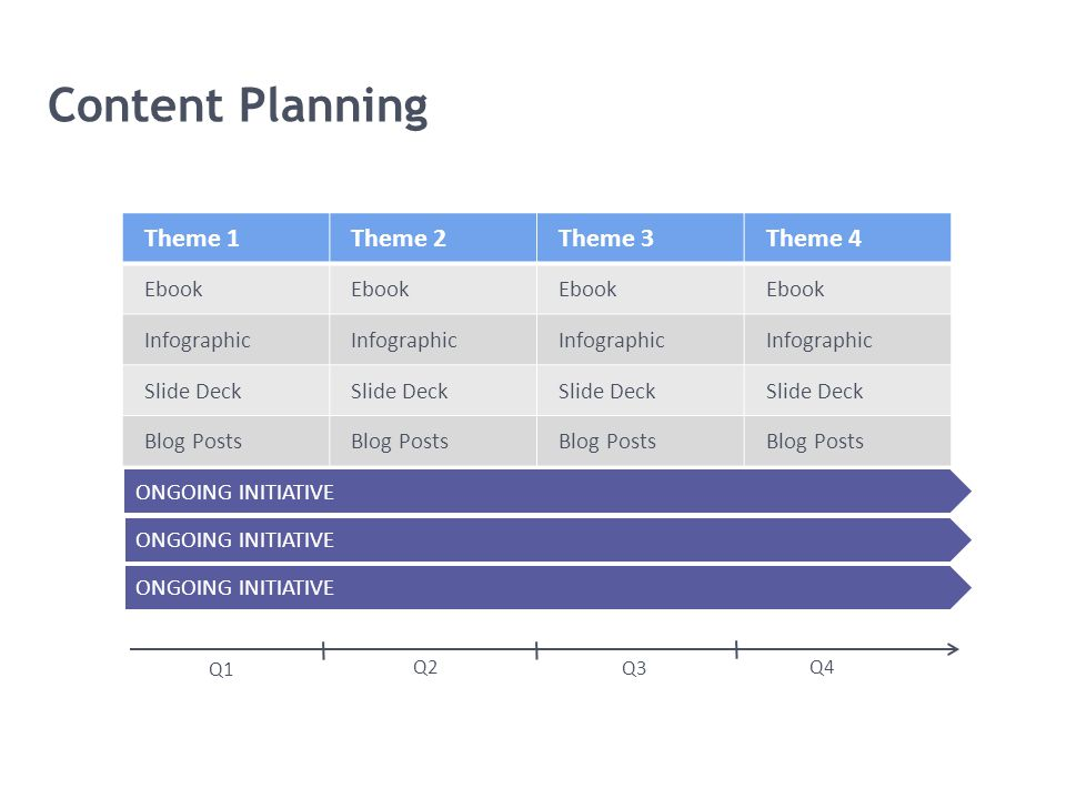 Content Planning Q1 Q2 Q3 Q4 Theme 1Theme 2Theme 3Theme 4 Ebook Infographic Slide Deck Blog Posts ONGOING INITIATIVE