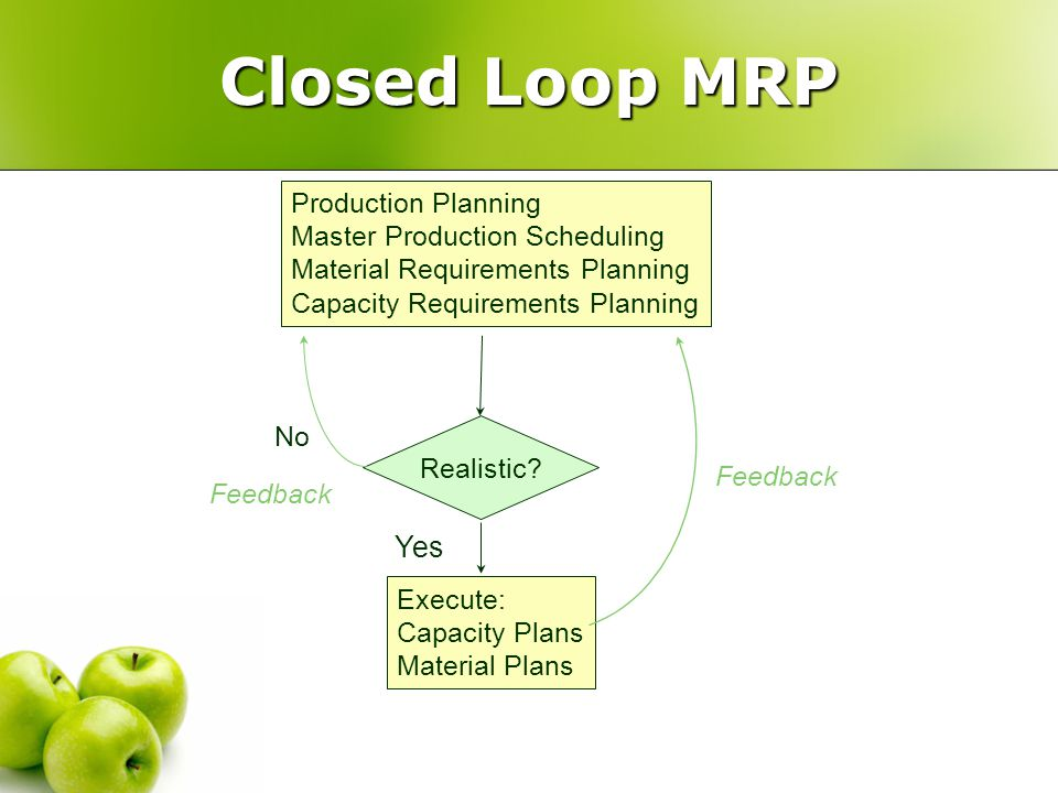 Closed Loop MRP Production Planning Master Production Scheduling Material Requirements Planning Capacity Requirements Planning Realistic? No Feedback