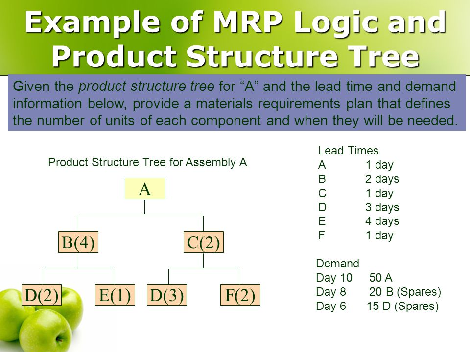 Additional MRP Scheduling Terminology Gross Requirements: needed during each period.