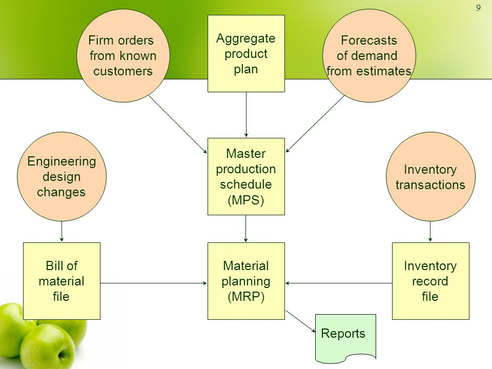 Firm orders from known customers Forecasts of demand from estimates Aggregate product plan Master production schedule (MPS) Material planning (MRP) En