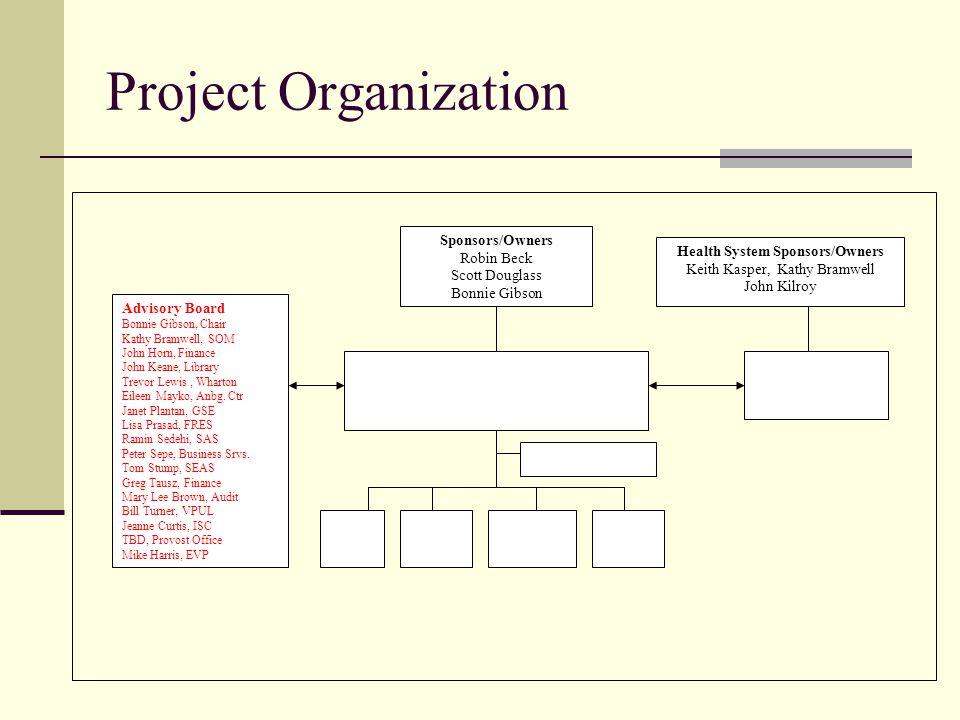 Project Organization Sponsors/Owners Robin Beck Scott Douglass Bonnie Gibson Advisory Board Bonnie Gibson, Chair Kathy Bramwell, SOM John Horn, Finance John Keane, Library Trevor Lewis, Wharton Eileen Mayko, Anbg.