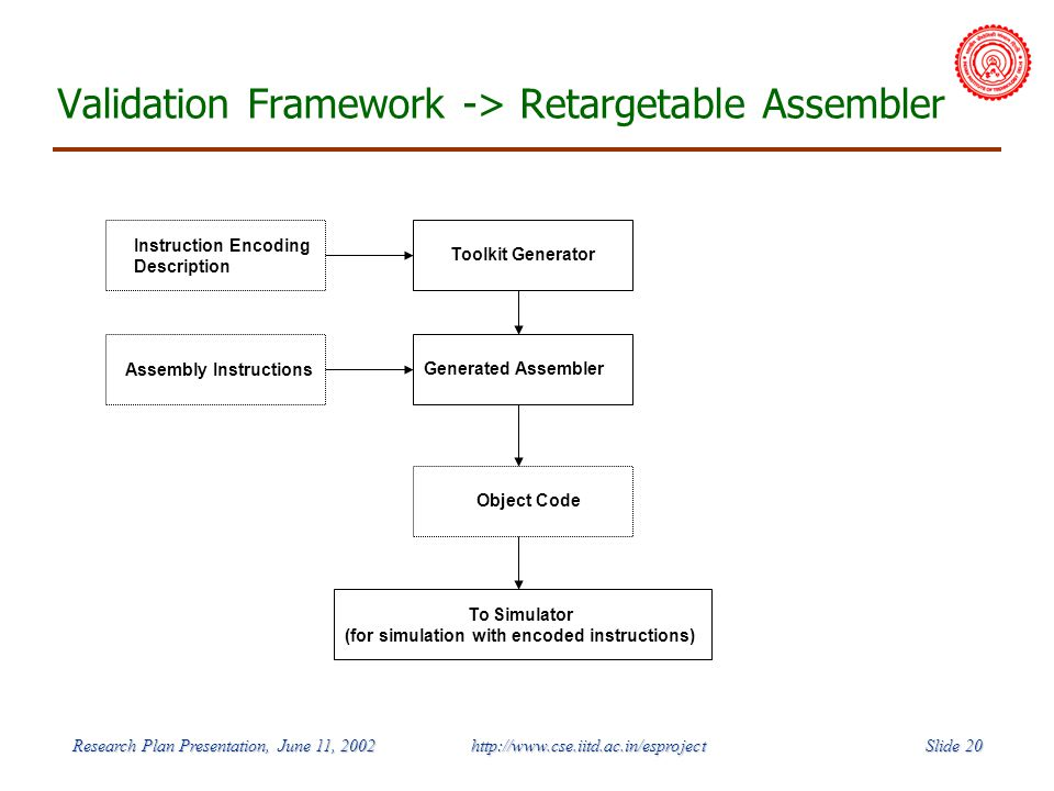 Slide 20 Research Plan Presentation, June 11, 2002 http://www.cse.iitd.ac.in/esproject Validation Framework -> Retargetable Assembler Instruction Encoding Description Toolkit Generator Generated Assembler Assembly Instructions Object Code To Simulator (for simulation with encoded instructions)