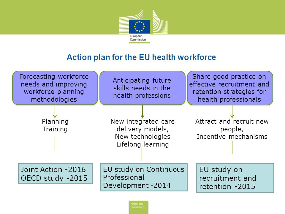 Health and Consumers Health and Consumers Forecasting workforce needs and improving workforce planning methodologies Action plan for the EU health workforce Anticipating future skills needs in the health professions Share good practice on effective recruitment and retention strategies for health professionals Planning Training New integrated care delivery models, New technologies Lifelong learning Attract and recruit new people, Incentive mechanisms Joint Action -2016 OECD study -2015 EU study on Continuous Professional Development -2014 EU study on recruitment and retention -2015