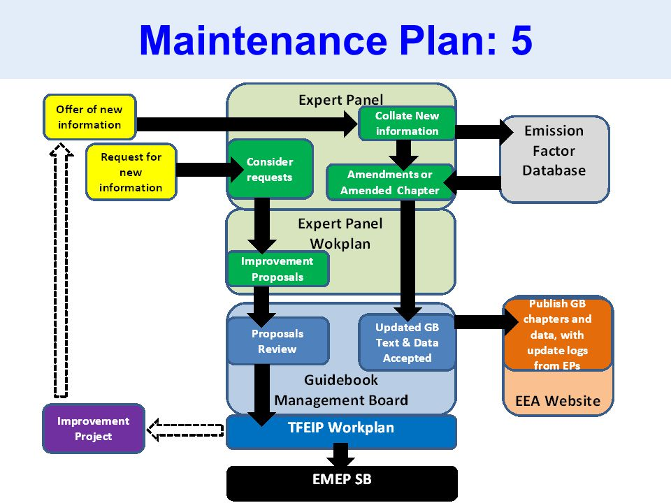 Maintenance Plan: 5