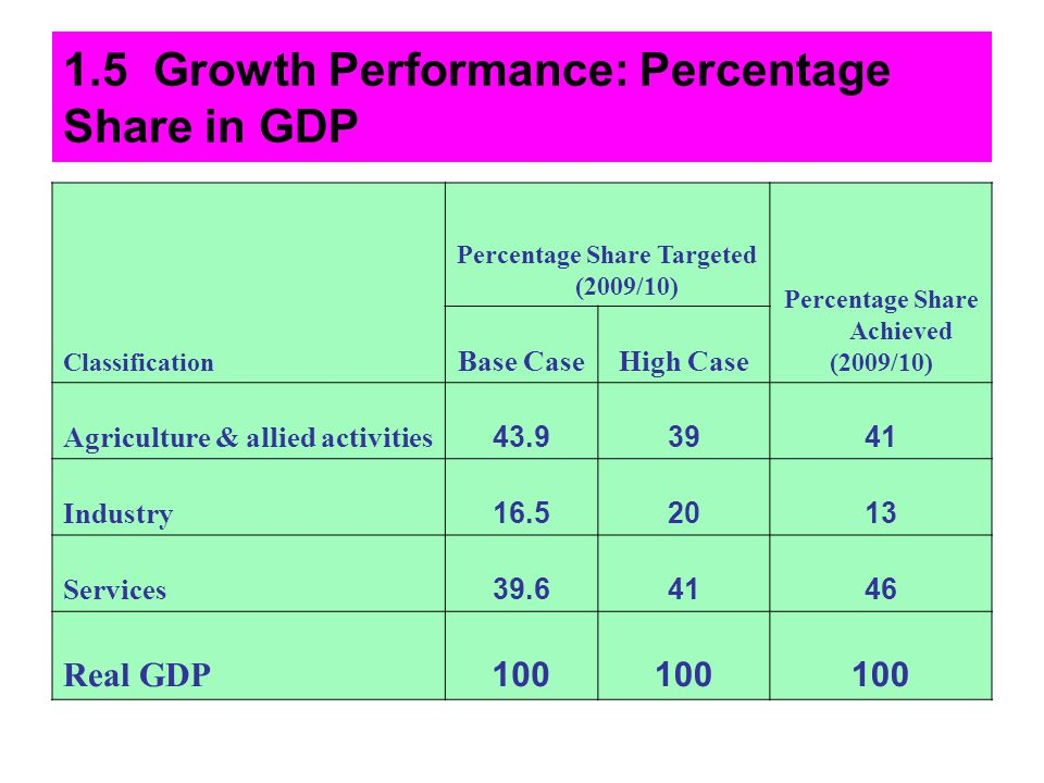 1.5 Growth Performance: Percentage Share in GDP Classification Percentage Share Targeted (2009/10) Percentage Share Achieved (2009/10) Base CaseHigh C