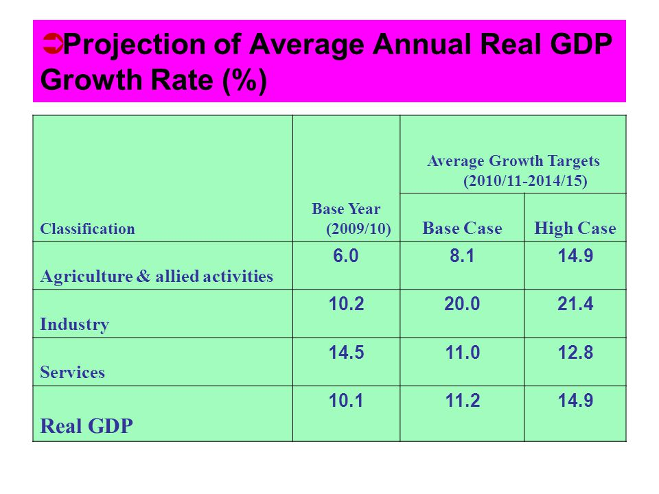 Projection of Average Annual Real GDP Growth Rate (%) Classification Base Year (2009/10) Average Growth Targets (2010/11-2014/15) Base CaseHigh Case A
