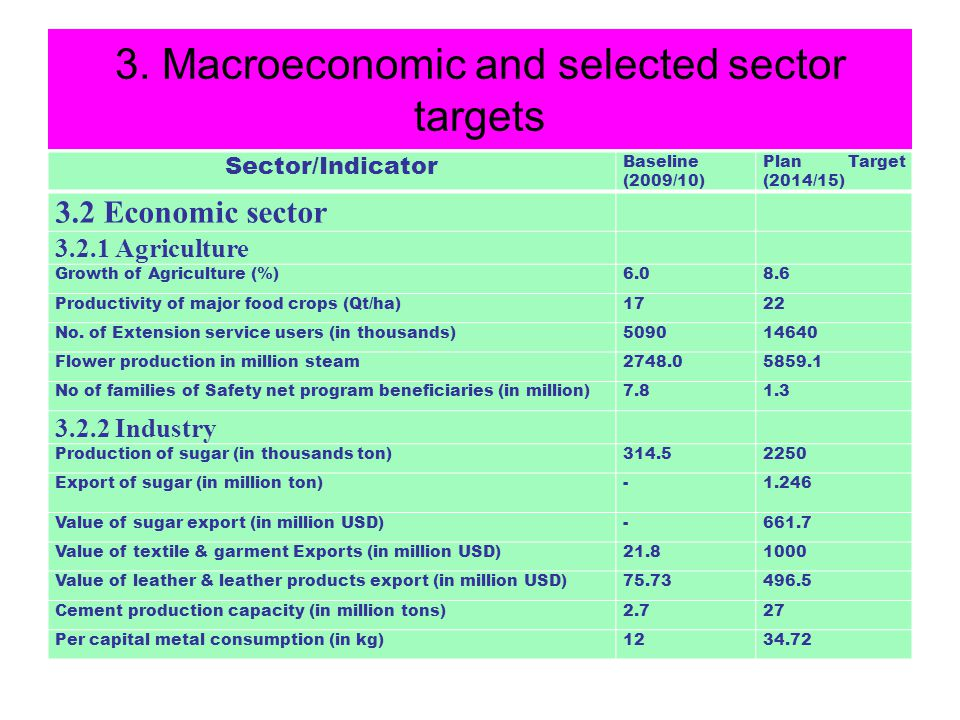 3. Macroeconomic and selected sector targets Sector/Indicator Baseline (2009/10) Plan Target (2014/15) 3.2 Economic sector 3.2.1 Agriculture Growth of